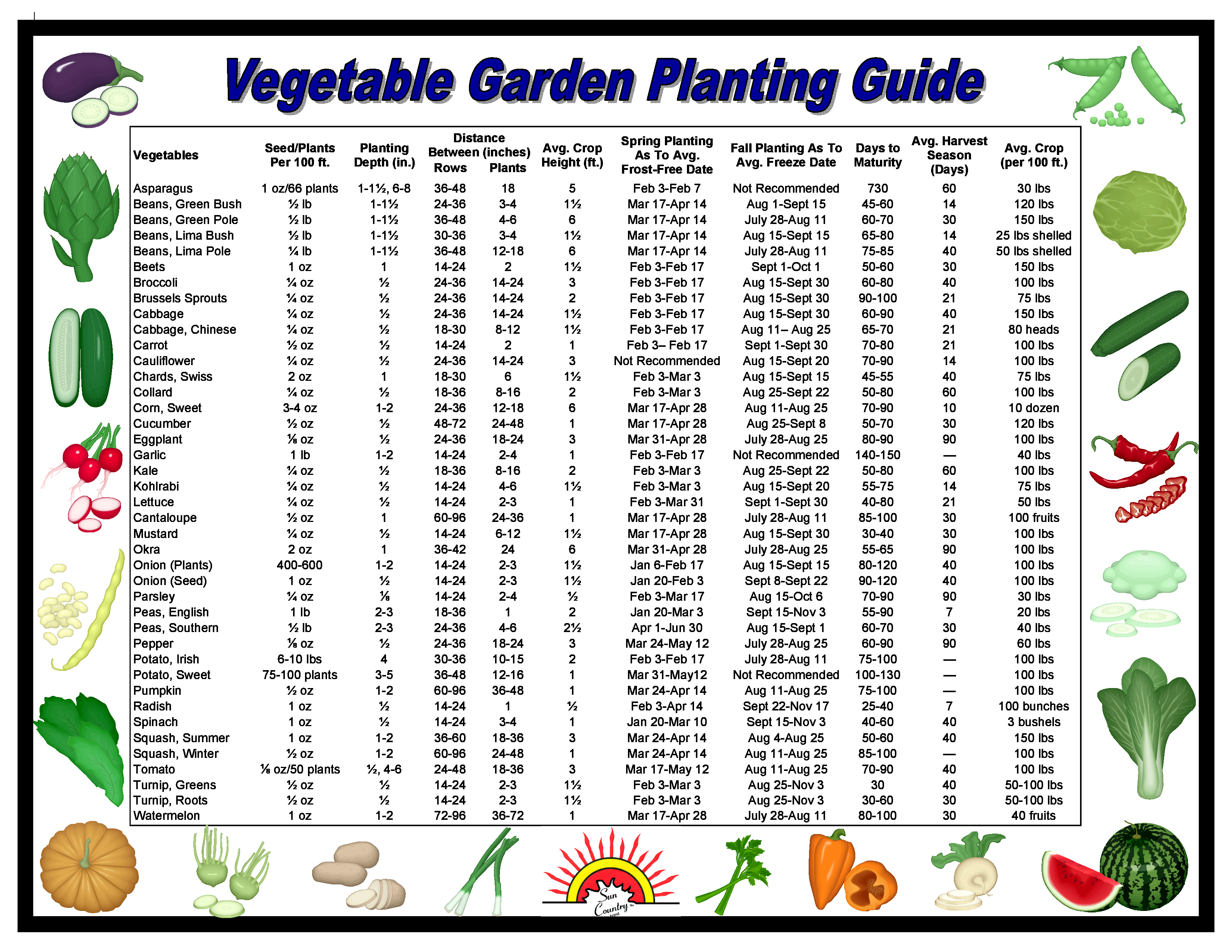 vegetable planting guide and recommended planting Starting a vegetable garden gardening know how has put together this guide of our best vegetable gardening articles getting ready to plant your vegetable.